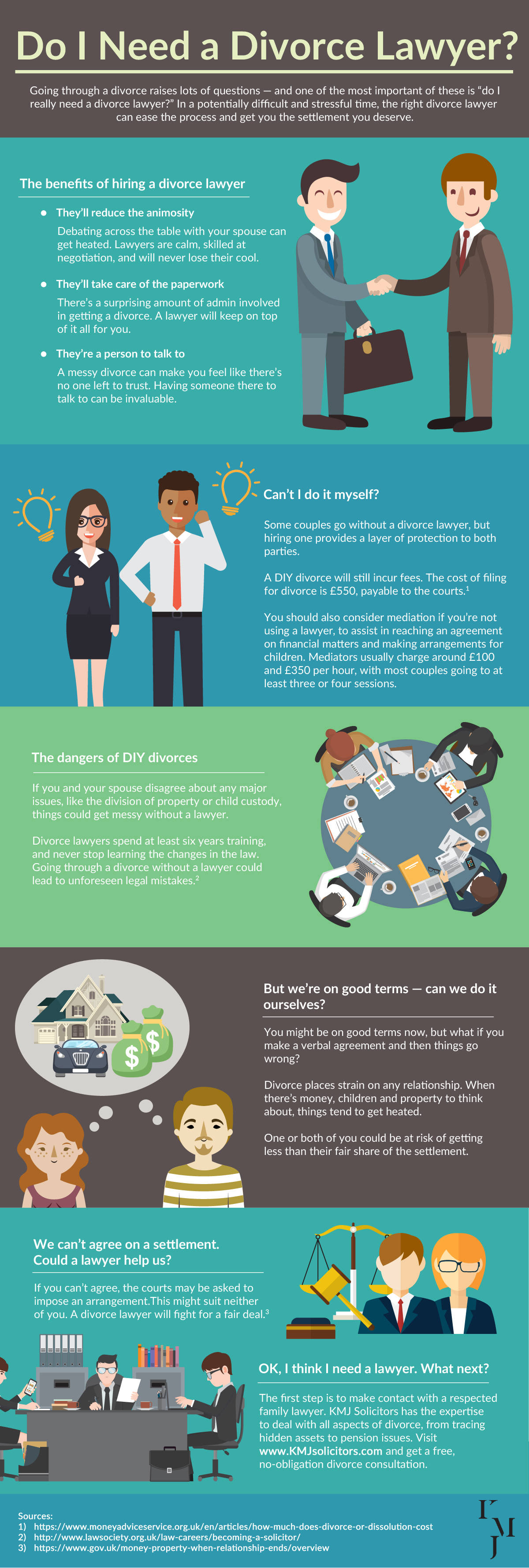 "An infographic answering the question ""Do I Need a Divorce Lawyer?"""