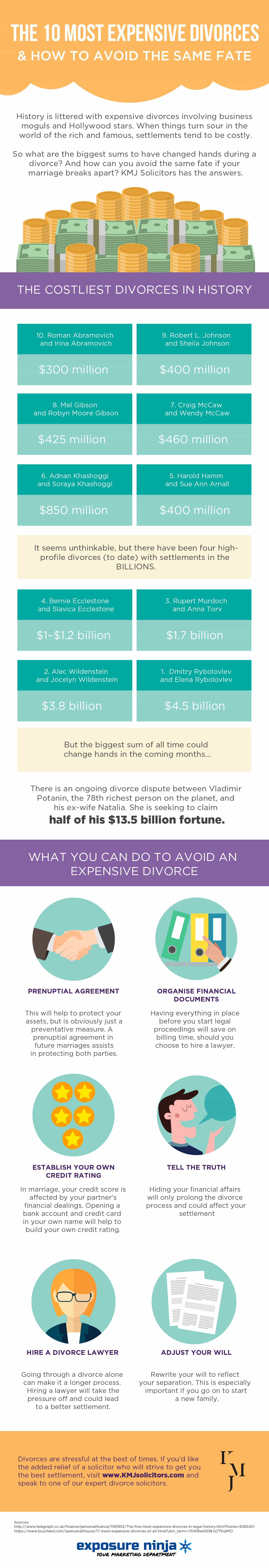 An infographic from our London divorce lawyer showing the most expensive divorces in history